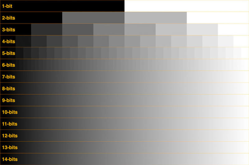 Все, что нужно знать о глубине/битности цветов проектора и количестве отображаемых цветов